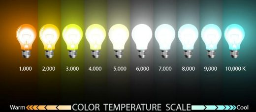 Color Temperature Scale image from Atlanta Light Bulbs.
